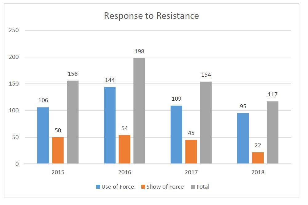 Response to Resistance