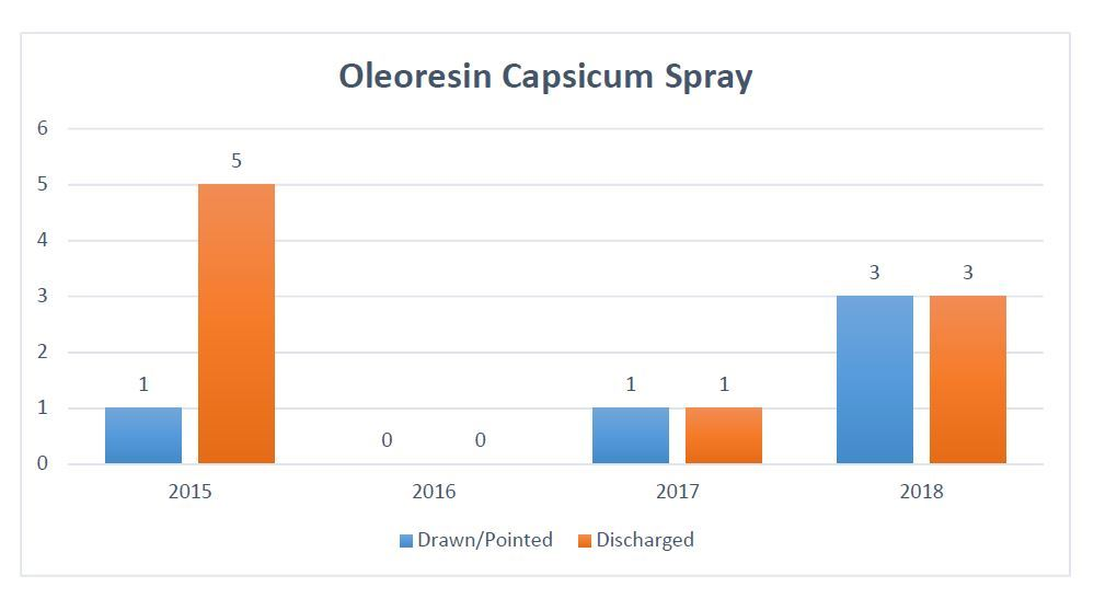 Oleoresin Capsicum Spray