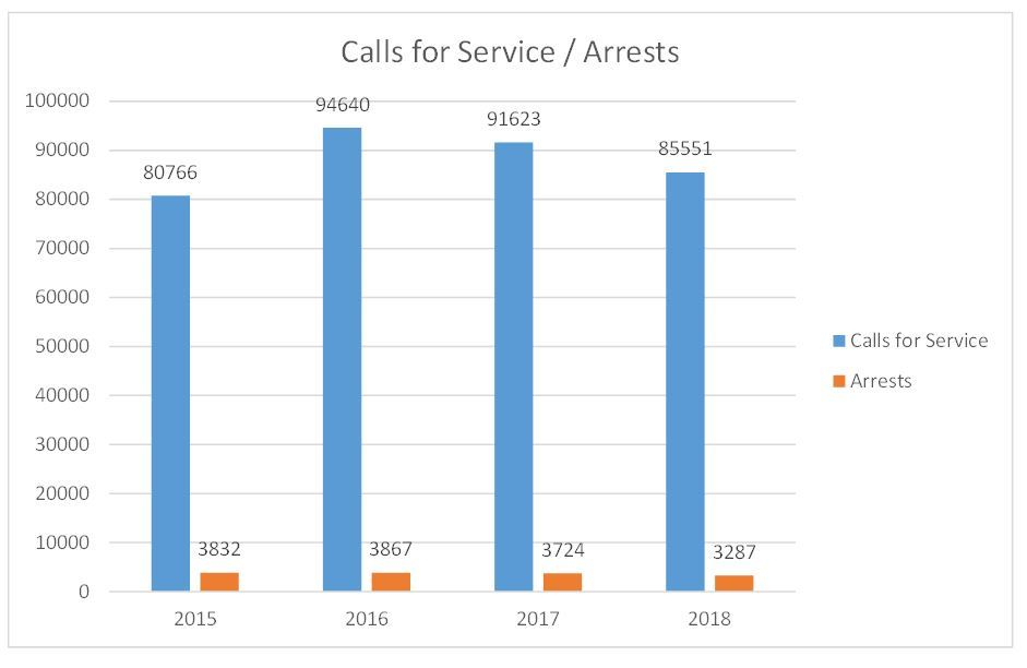 Calls for Service and Arrests