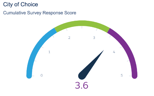 City of Choice Avg. Survey Response Score