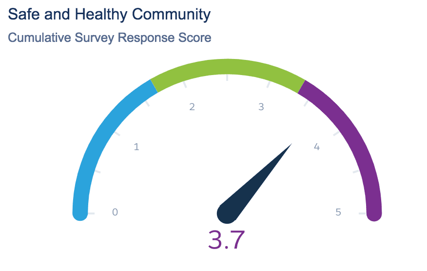Safe and Healthy Avg Response Score