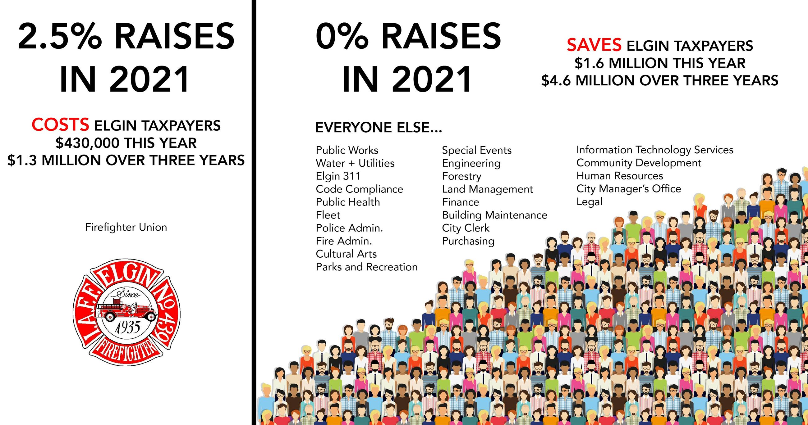 2021 raises infographic-01 Opens in new window